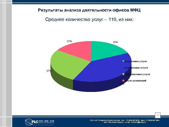 Результаты анализа деятельности офисов МФЦ Среднее количество услуг – 110, из них: 15% 18%
