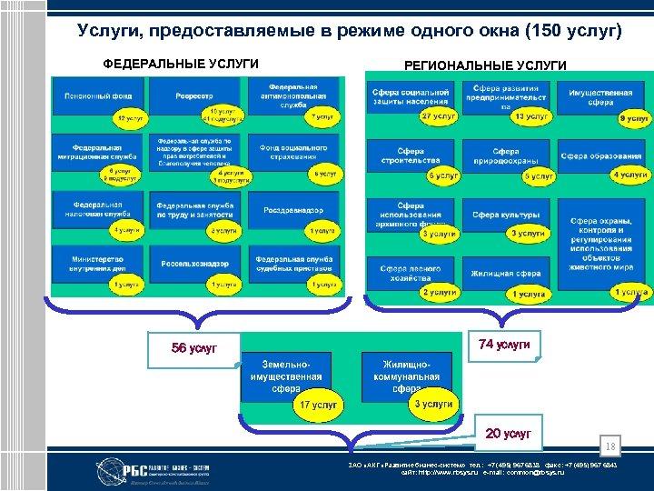 Услуги, предоставляемые в режиме одного окна (150 услуг) ФЕДЕРАЛЬНЫЕ УСЛУГИ 56 услуг РЕГИОНАЛЬНЫЕ УСЛУГИ