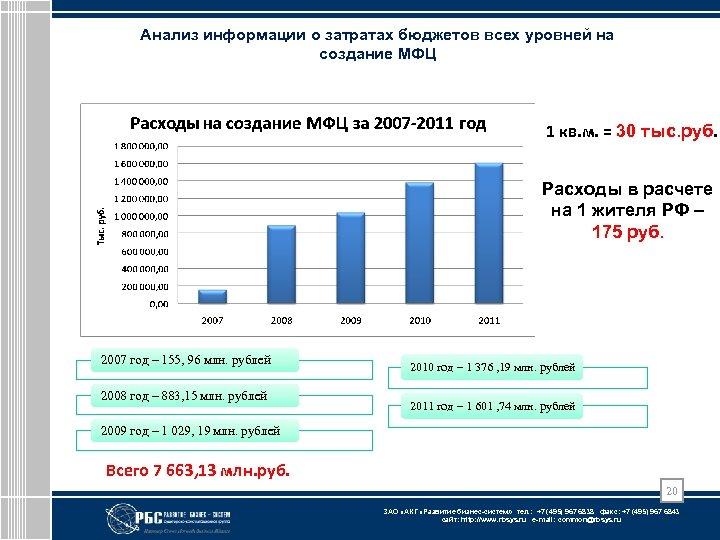 Анализ информации о затратах бюджетов всех уровней на создание МФЦ 1 кв. м. =