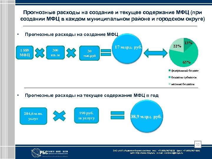 Прогнозные расходы на создание и текущее содержание МФЦ (при создании МФЦ в каждом муниципальном