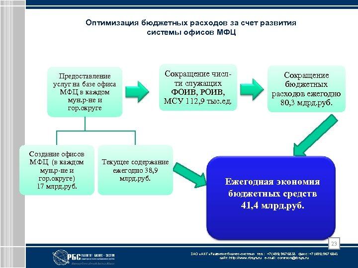 Оптимизация бюджетных расходов за счет развития системы офисов МФЦ Предоставление услуг на базе офиса