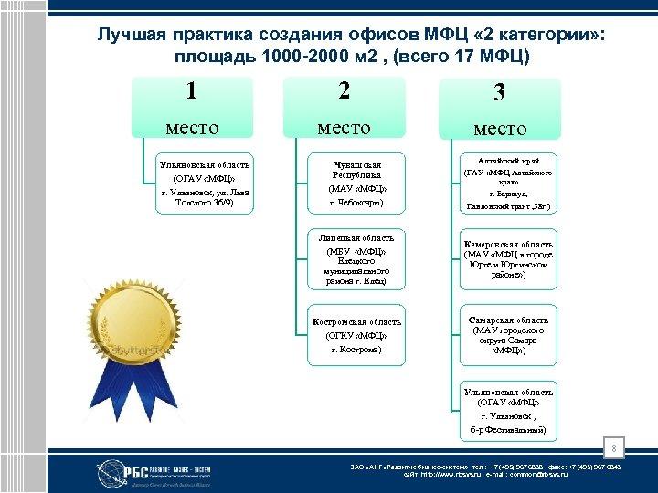 Лучшая практика создания офисов МФЦ « 2 категории» : площадь 1000 -2000 м 2