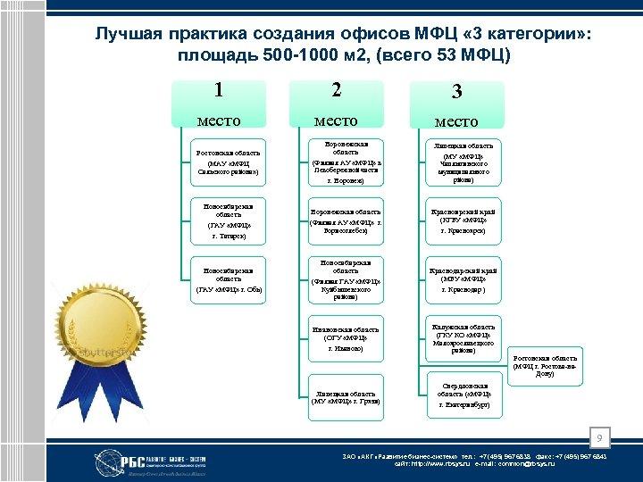 Лучшая практика создания офисов МФЦ « 3 категории» : площадь 500 -1000 м 2,