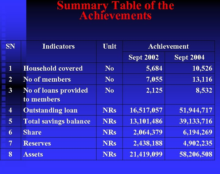 Summary Table of the Achievements SN Indicators Unit 1 2 3 Household covered No