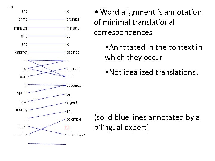 • Word alignment is annotation of minimal translational correspondences • Annotated in the