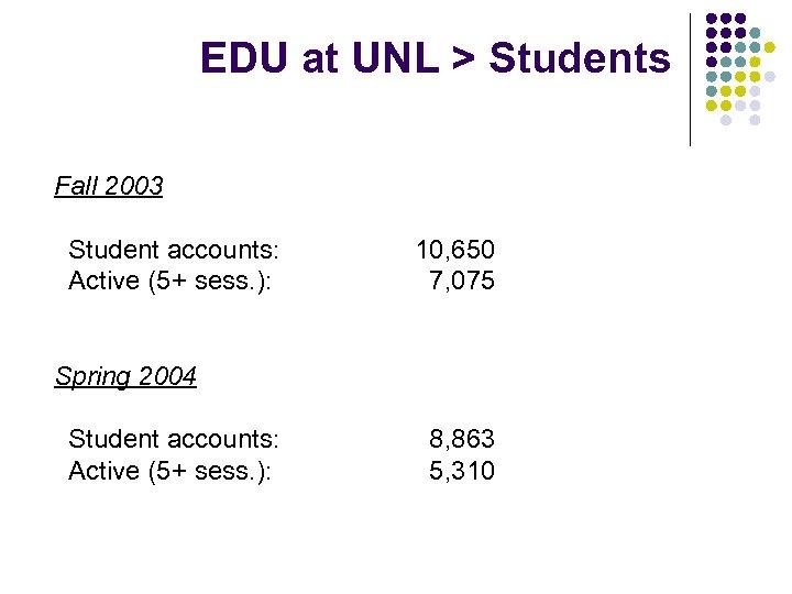 EDU at UNL > Students Fall 2003 Student accounts: Active (5+ sess. ): 10,
