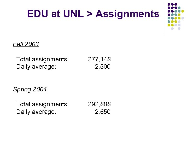 EDU at UNL > Assignments Fall 2003 Total assignments: Daily average: 277, 148 2,