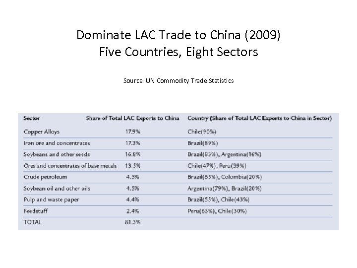 Dominate LAC Trade to China (2009) Five Countries, Eight Sectors Source: UN Commodity Trade