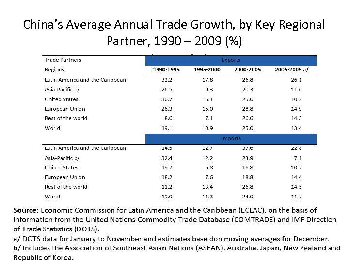 China's Average Annual Trade Growth, by Key Regional Partner, 1990 – 2009 (%)