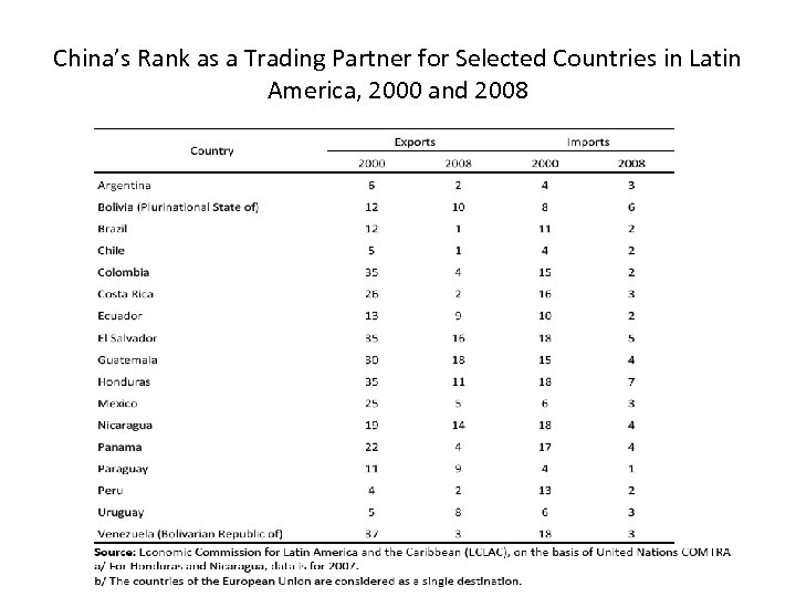 China's Rank as a Trading Partner for Selected Countries in Latin America, 2000 and