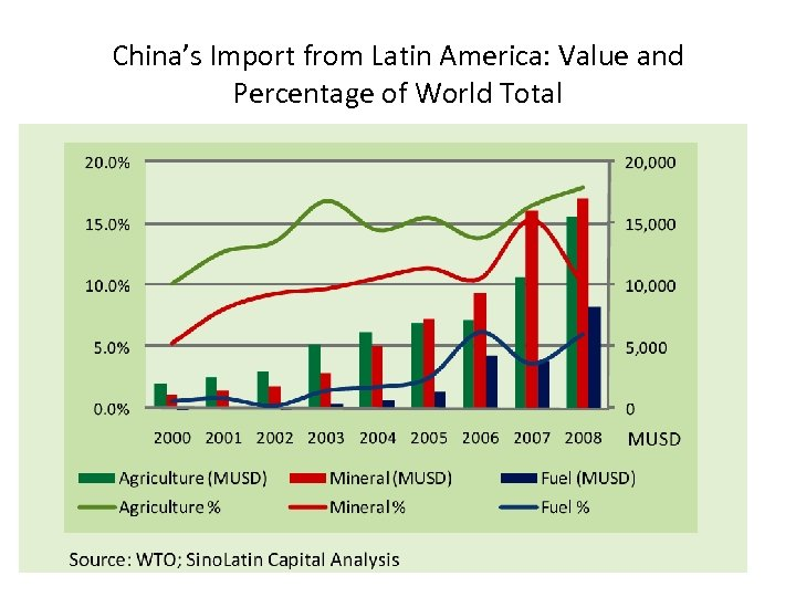 China's Import from Latin America: Value and Percentage of World Total