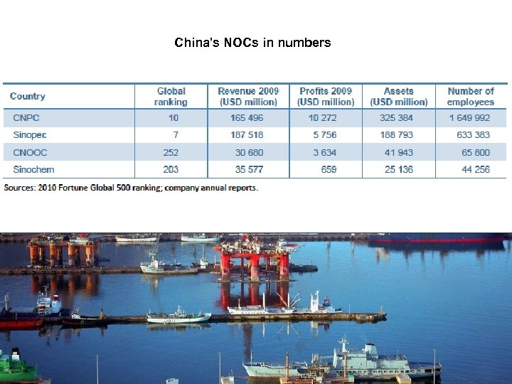 China's NOCs in numbers