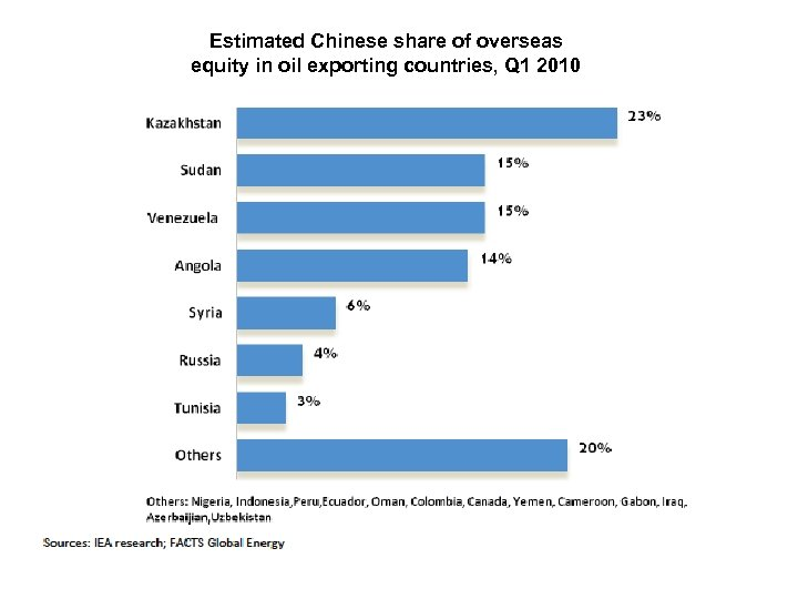 Estimated Chinese share of overseas equity in oil exporting countries, Q 1 2010