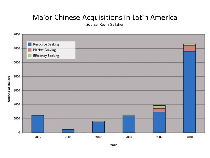 Major Chinese Acquisitions in Latin America Source: Kevin Gallaher