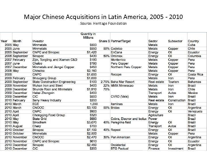 Major Chinese Acquisitions in Latin America, 2005 - 2010 Source: Heritage Foundation