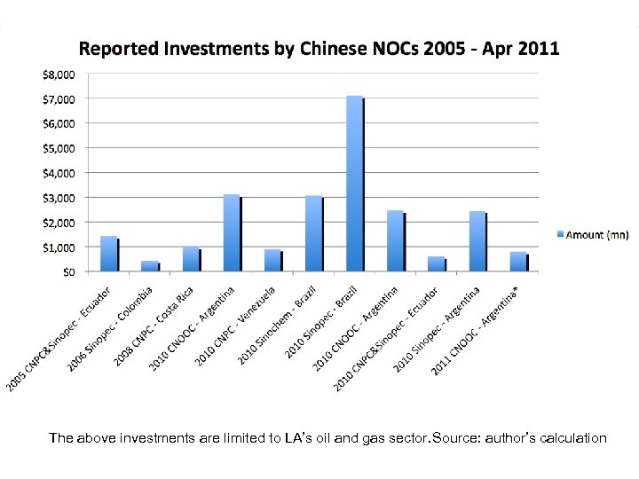 The above investments are limited to LA's oil and gas sector. Source: author's calculation