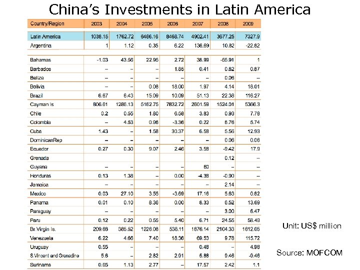 China's Investments in Latin America Unit: US$ million Source: MOFCOM