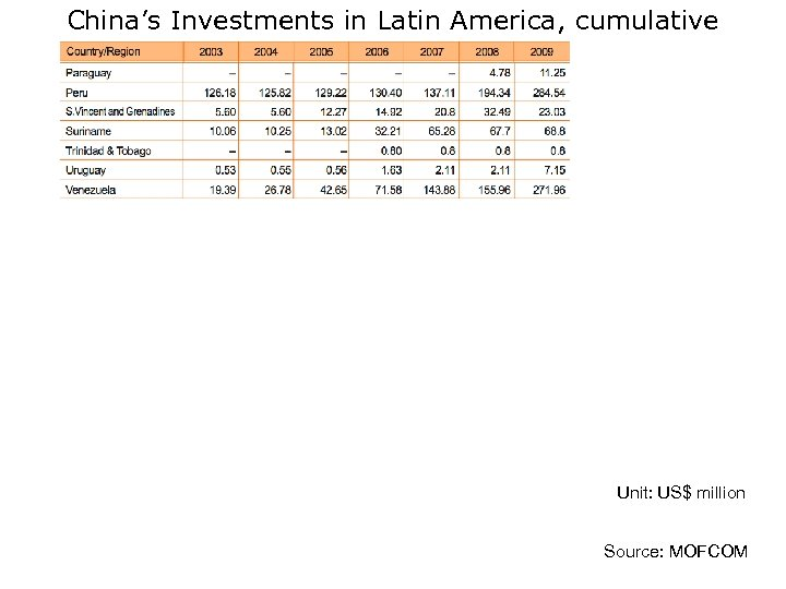 China's Investments in Latin America, cumulative Unit: US$ million Source: MOFCOM