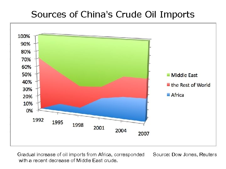 Sources of China's Crude Oil Imports Gradual increase of oil imports from Africa, corresponded