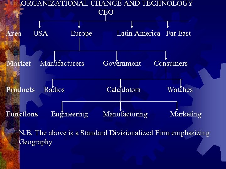 ORGANIZATIONAL CHANGE AND TECHNOLOGY CEO Area USA Market Products Functions Europe Manufacturers Radios Engineering
