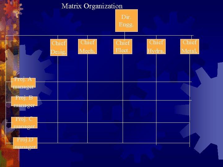 Matrix Organization Dir. Engg. Chief Desig. Proj. A manager Proj. B manager Proj. C