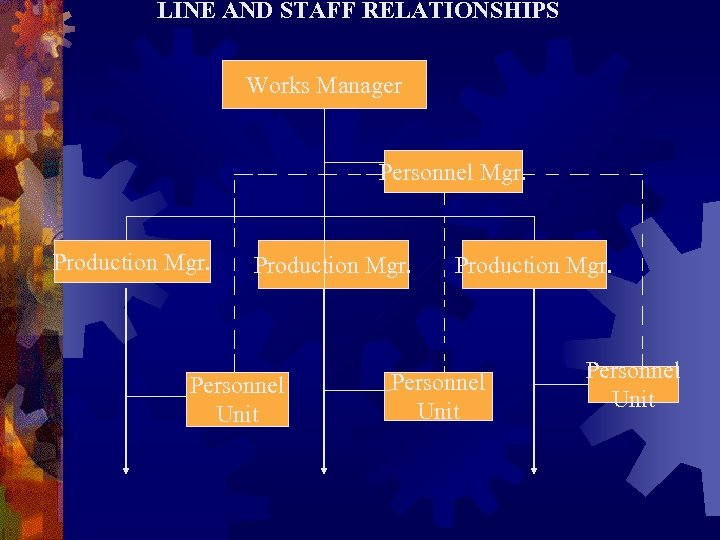 LINE AND STAFF RELATIONSHIPS Works Manager Personnel Mgr. Production Mgr. Personnel Unit