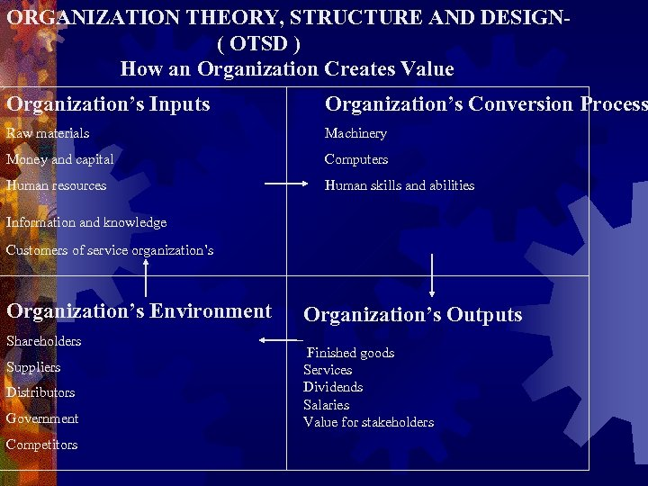 ORGANIZATION THEORY, STRUCTURE AND DESIGN( OTSD ) How an Organization Creates Value Organization's Inputs