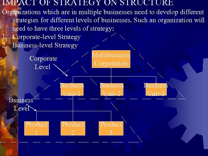 IMPACT OF STRATEGY ON STRUCTURE Organizations which are in multiple businesses need to develop