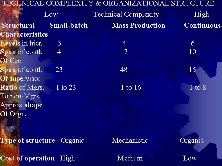 TECHNICAL COMPLEXITY & ORGANIZATIONAL STRUCTURE Low Technical Complexity High Structural Small-batch Characteristics Levels in