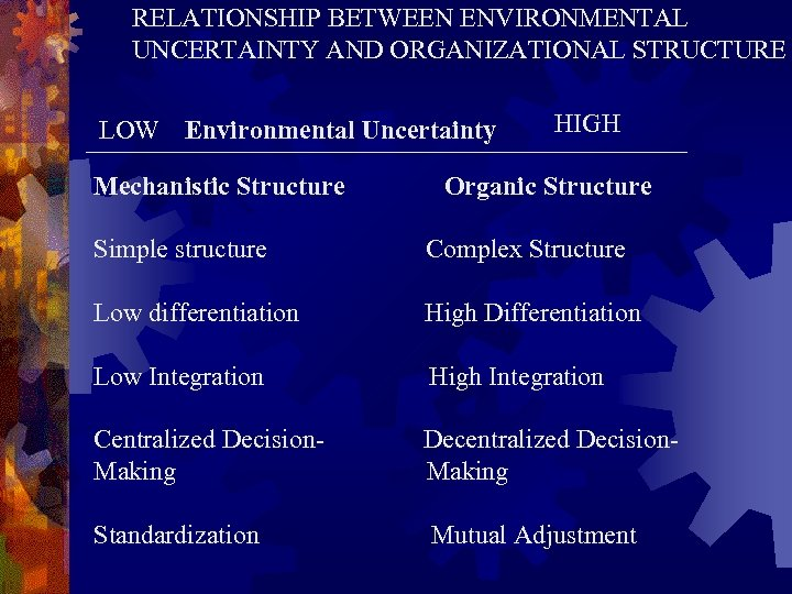 RELATIONSHIP BETWEEN ENVIRONMENTAL UNCERTAINTY AND ORGANIZATIONAL STRUCTURE LOW Environmental Uncertainty Mechanistic Structure HIGH Organic