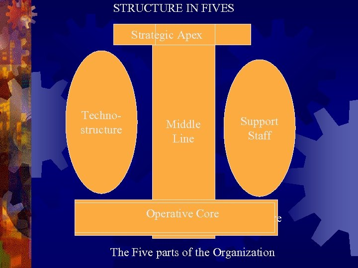 STRUCTURE IN FIVES Strategic Apex Technostructure Middle Line Support Staff Operative Core Operating Core