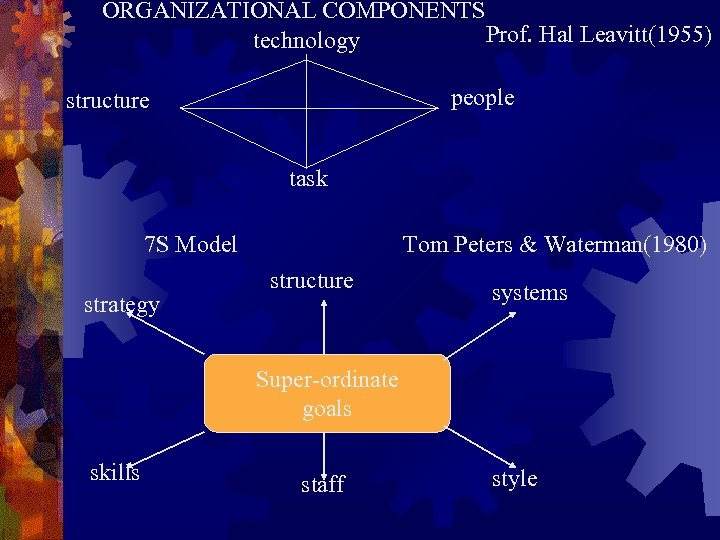 ORGANIZATIONAL COMPONENTS Prof. Hal Leavitt(1955) technology people structure task 7 S Model strategy Tom