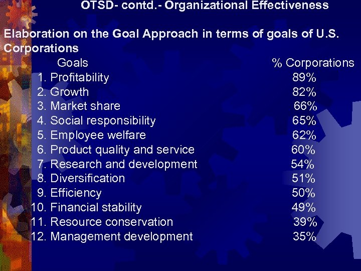 OTSD- contd. - Organizational Effectiveness Elaboration on the Goal Approach in terms of goals