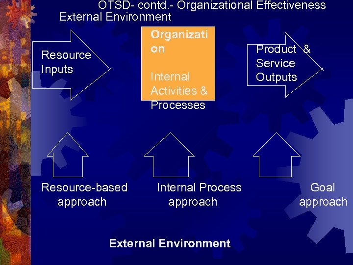 OTSD- contd. - Organizational Effectiveness External Environment Organizati on Product & Resource Service Inputs