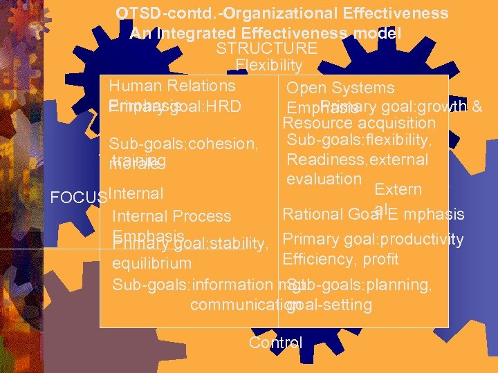 OTSD-contd. -Organizational Effectiveness An Integrated Effectiveness model STRUCTURE Flexibility Human Relations Open Systems Emphasis
