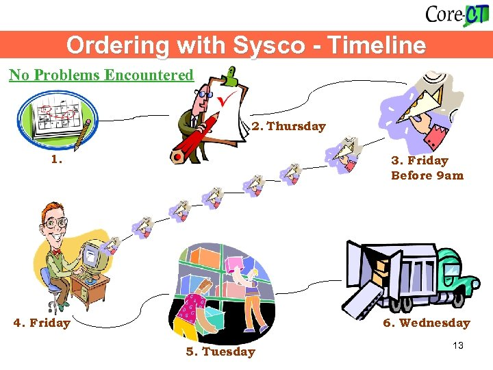 Ordering with Sysco - Timeline No Problems Encountered 2. Thursday 1. 3. Friday Before