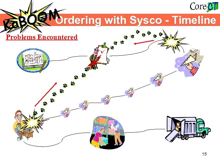 OM Ordering with Sysco - Timeline a. BO K Problems Encountered 15