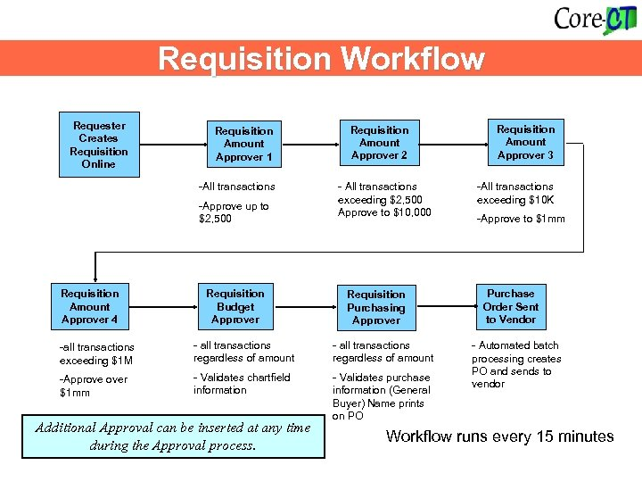 Requisition Workflow Requester Creates Requisition Online Requisition Amount Approver 1 -All transactions -Approve up