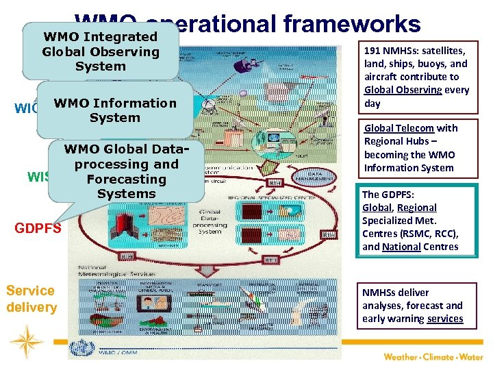 WMO operational frameworks WMO Integrated Global Observing System WMO Information WIGOS System WMO Global