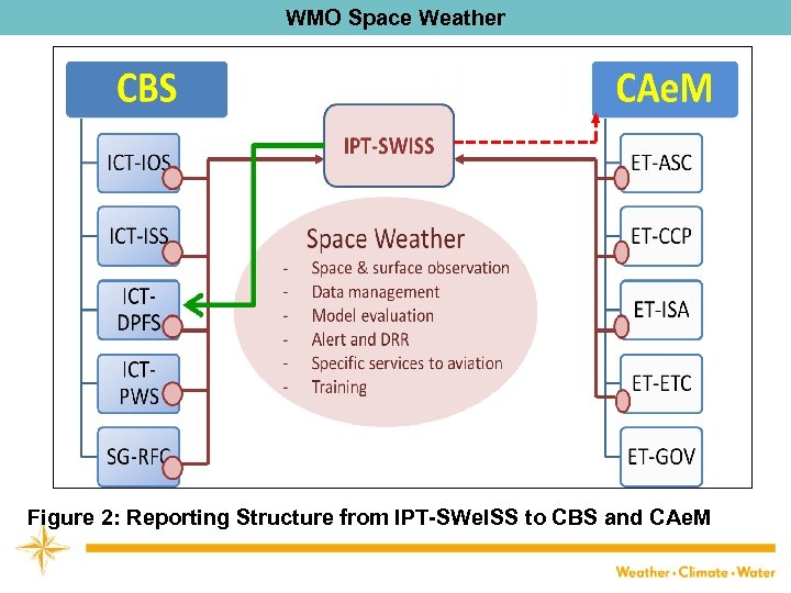 WMO Space Weather Figure 2: Reporting Structure from IPT-SWe. ISS to CBS and CAe.