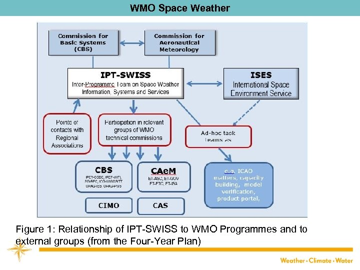 WMO Space Weather Figure 1: Relationship of IPT-SWISS to WMO Programmes and to external