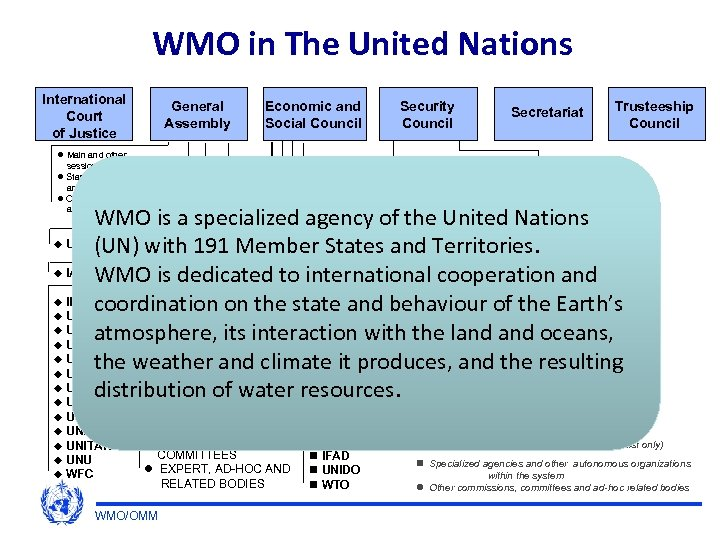 WMO in The United Nations International Court of Justice General Assembly Economic and Social