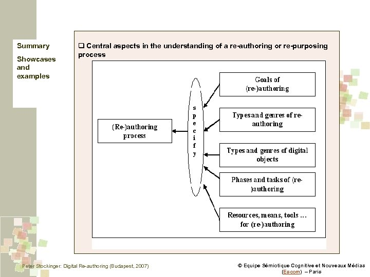 Summary Showcases and examples q Central aspects in the understanding of a re-authoring or