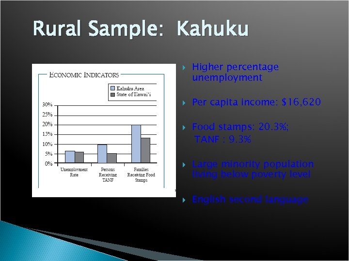 Rural Sample: Kahuku Higher percentage unemployment Per capita income: $16, 620 Food stamps: 20.