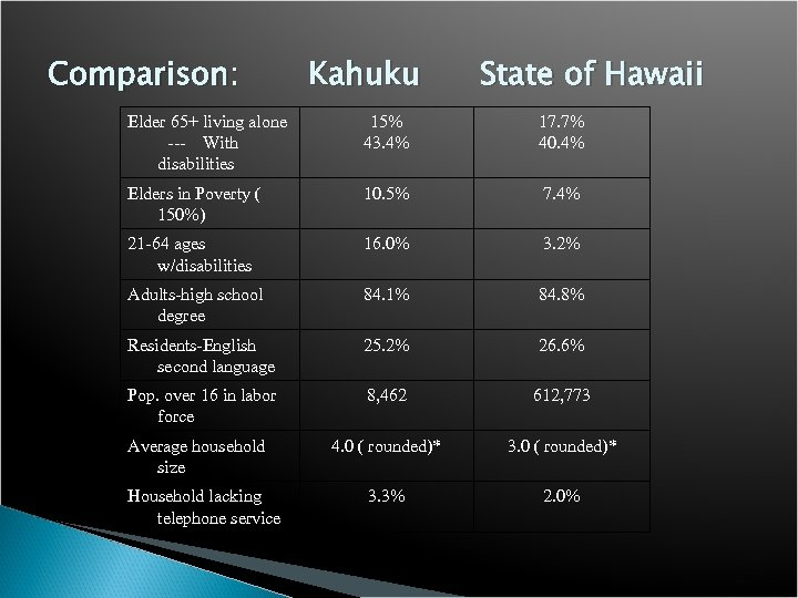 Comparison: Kahuku State of Hawaii Elder 65+ living alone --- With disabilities 15% 43.