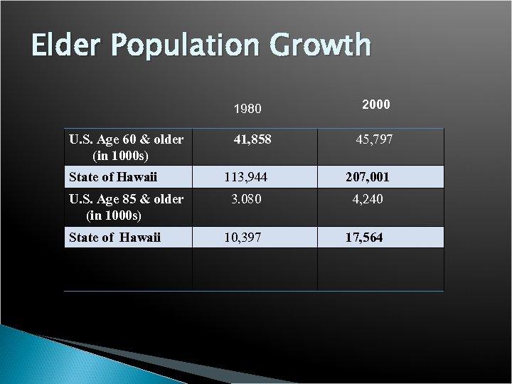 Elder Population Growth 1980 U. S. Age 60 & older (in 1000 s) State