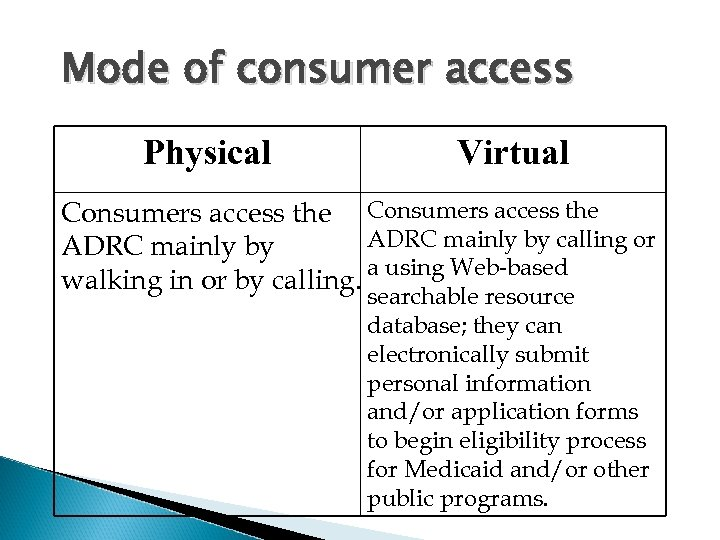Mode of consumer access Physical Virtual Consumers access the ADRC mainly by calling or