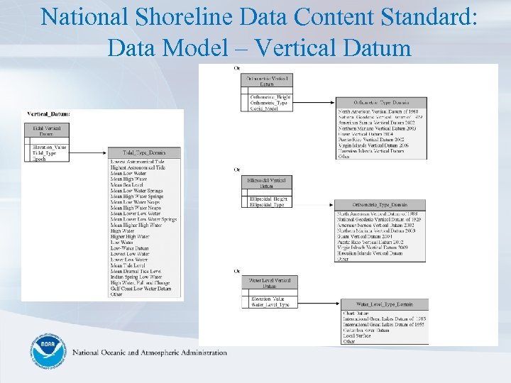 National Shoreline Data Content Standard: Data Model – Vertical Datum