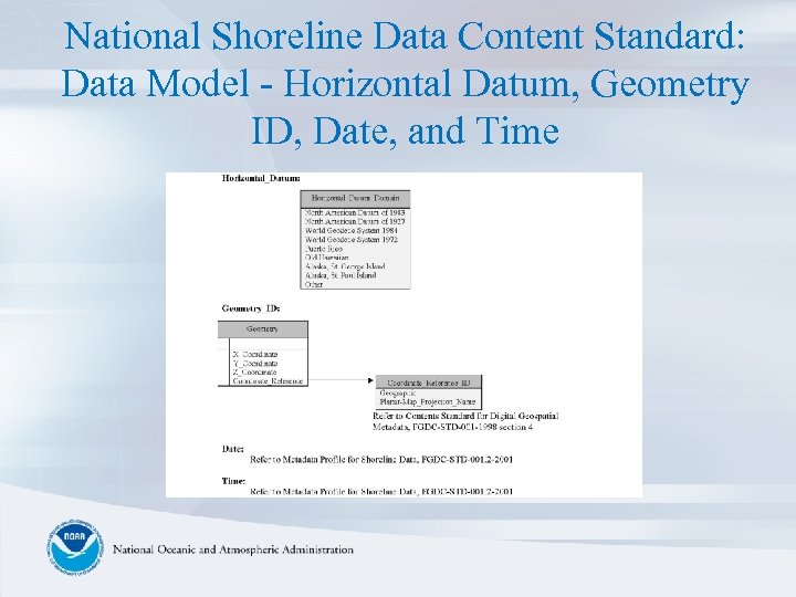National Shoreline Data Content Standard: Data Model - Horizontal Datum, Geometry ID, Date, and