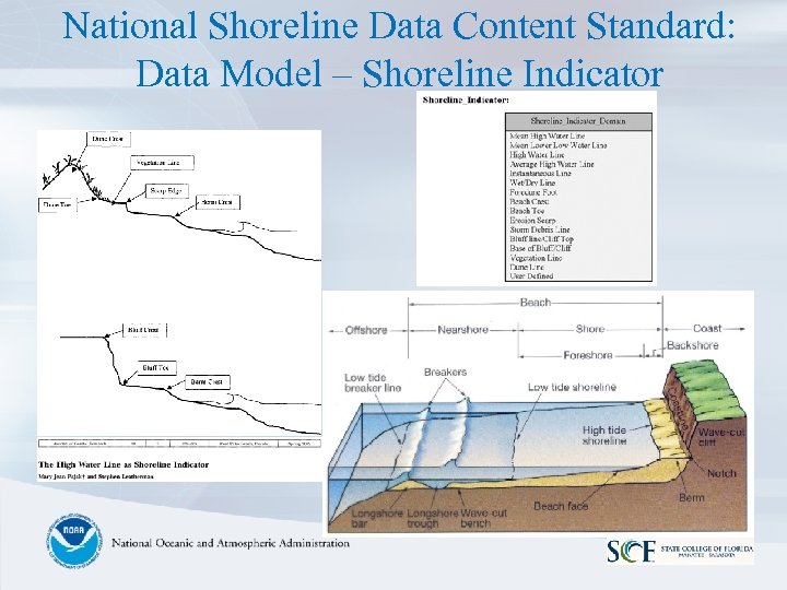 National Shoreline Data Content Standard: Data Model – Shoreline Indicator
